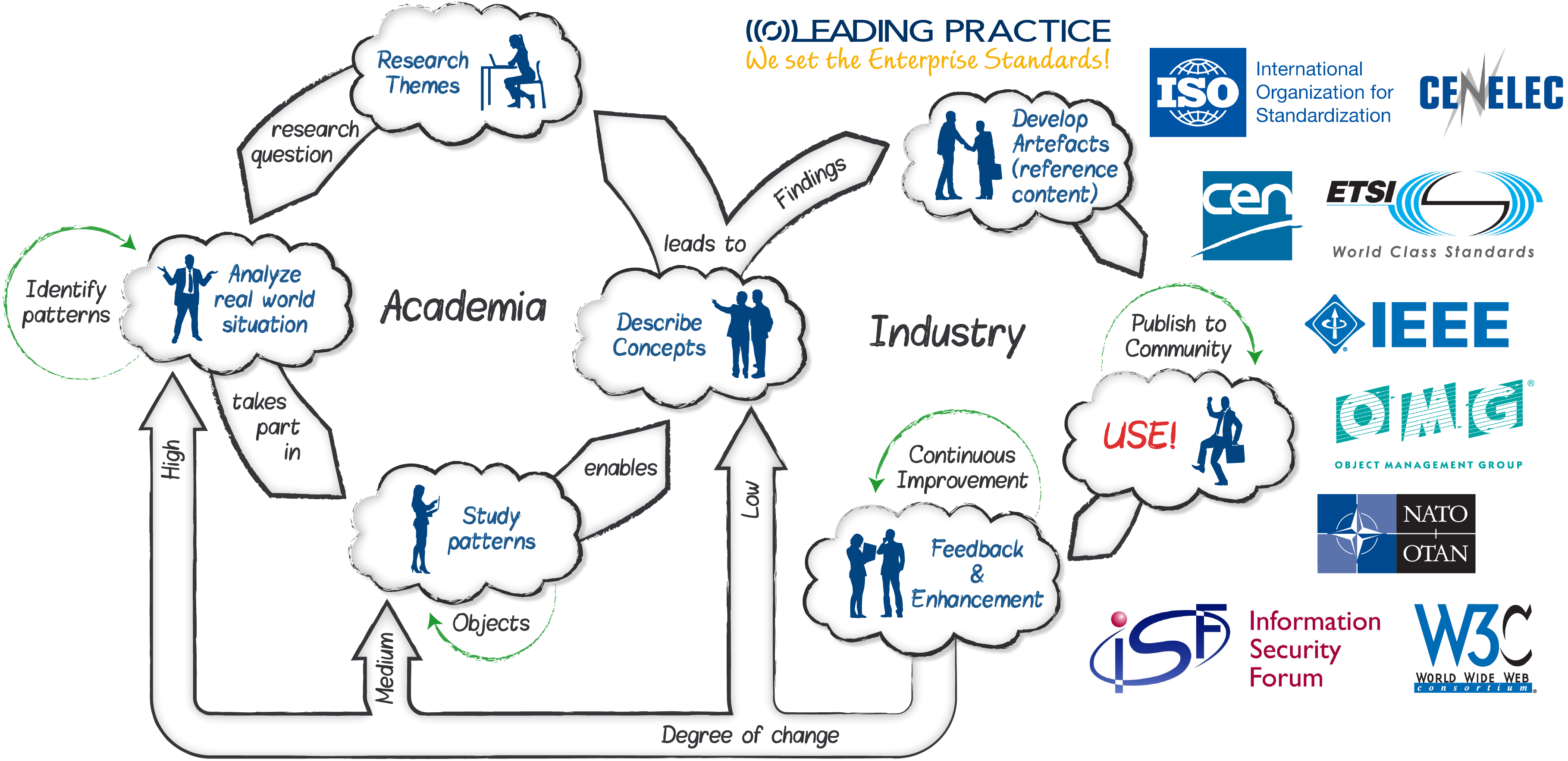 Academic Research & Industry Design Workflow